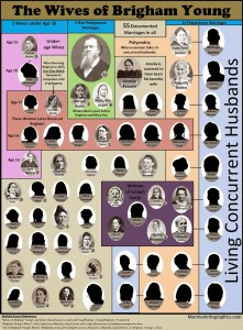 http://www.mormoninfographics.com/2012/09/the-wives-of-brigham-young.html